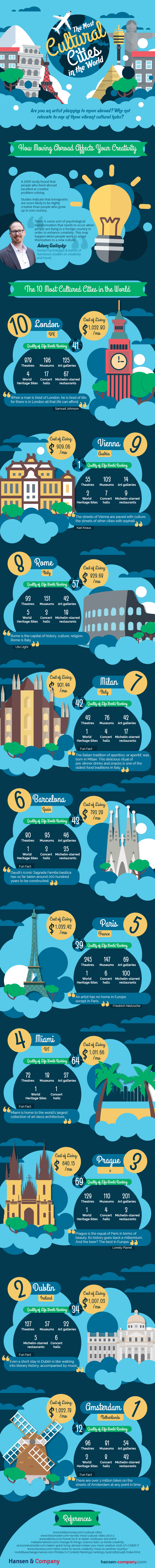 Infographic: The 10 most cultural cities in the world