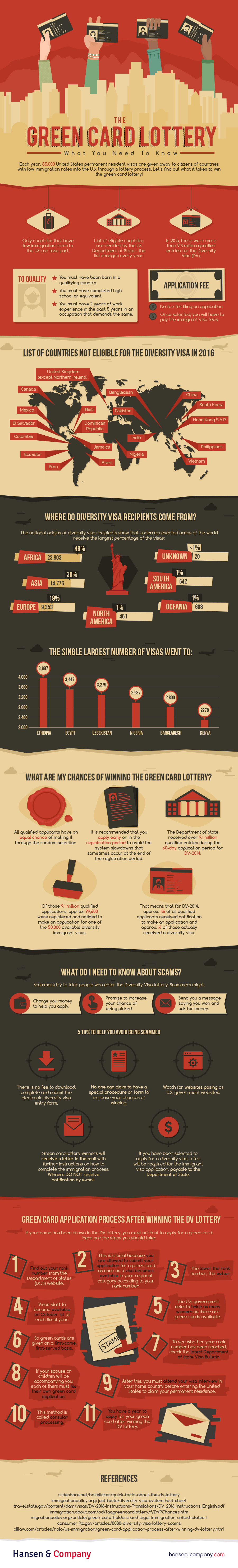 The Green Card Lottery